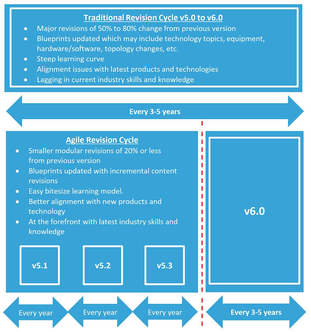 agile-blueprints-01