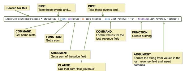 splunk-sintax