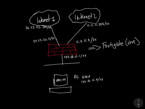 fortigate base diagram